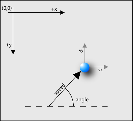 A diagram showing how a particle moves